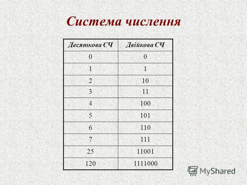 Система числення Десяткова СЧДвійкова СЧ 00 11 210 311 4100 5101 6110 7111 2511001 1201111000
