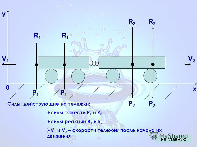 0 x y P1P1 R1R1 P2P2 R2R2 Силы, действующие на тележки: силы тяжести P 1 и P 2 силы реакции R 1 и R 2 V 1 и V 2 – скорости тележек после начала их движения V1V1 V2V2 на главную P2P2 R2R2 P1P1 R1R1