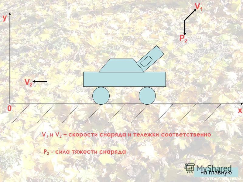 0 x y V2V2 V1V1 P2P2 V 1 и V 2 – скорости снаряда и тележки соответственно P 2 - сила тяжести снаряда на главную