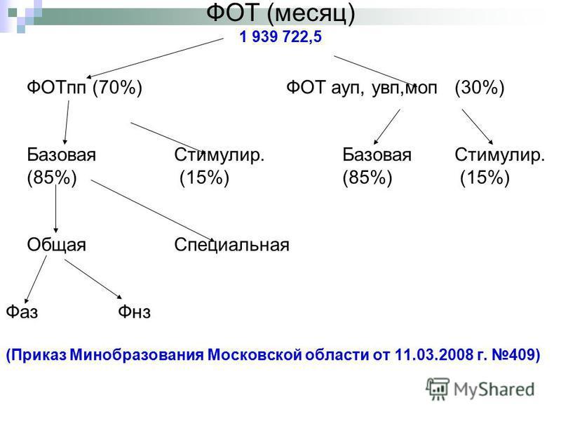 ФОТ (месяц) 1 939 722,5 ФОТпп (70%)ФОТ ауп, увп,моп (30%) Базовая Стимулир.Базовая Стимулир. (85%) (15%)(85%) (15%) Общая Специальная Фаз Фнз (Приказ Минобразования Московской области от 11.03.2008 г. 409)