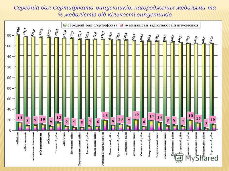 Середній бал Сертифіката випускників, нагороджених медалями та % медалістів від кількості випускників
