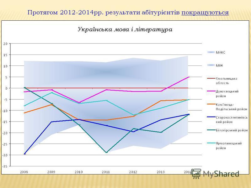 Протягом 2012-2014рр. результати абітурієнтів покращуються