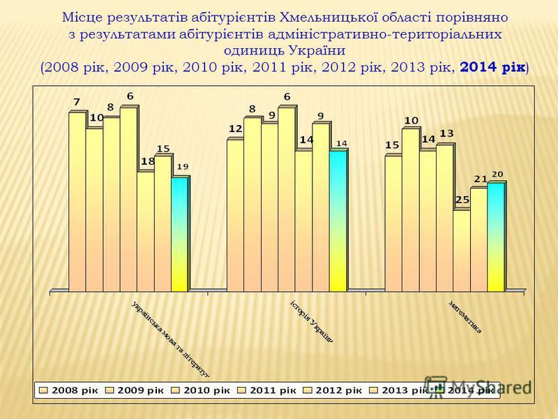 Місце результатів абітурієнтів Хмельницької області порівняно з результатами абітурієнтів адміністративно-територіальних одиниць України (2008 рік, 2009 рік, 2010 рік, 2011 рік, 2012 рік, 2013 рік, 2014 рік )