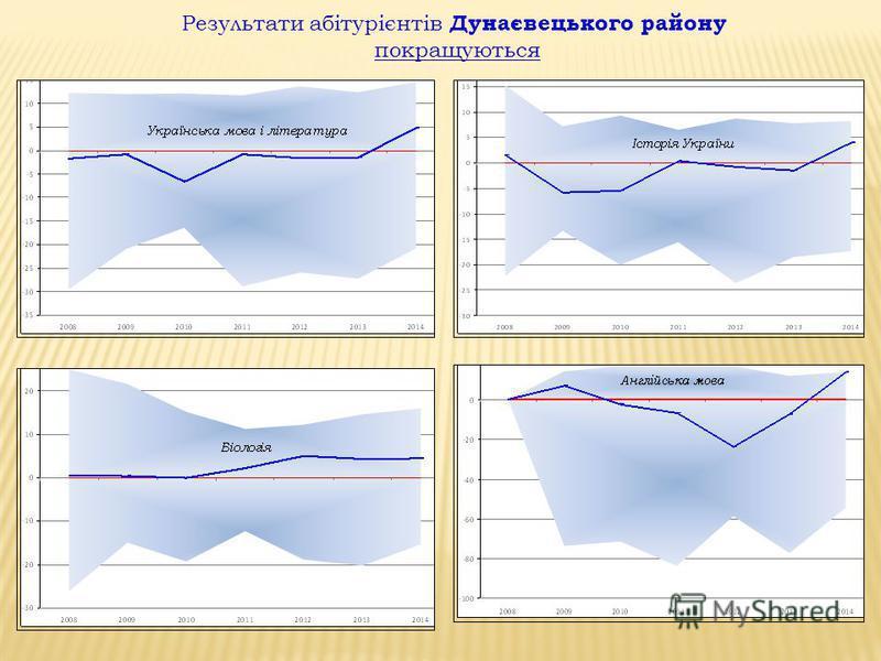 Результати абітурієнтів Дунаєвецького району покращуються