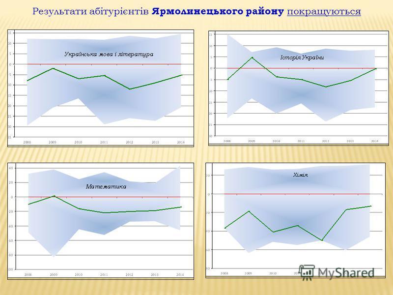 Результати абітурієнтів Ярмолинецького району покращуються