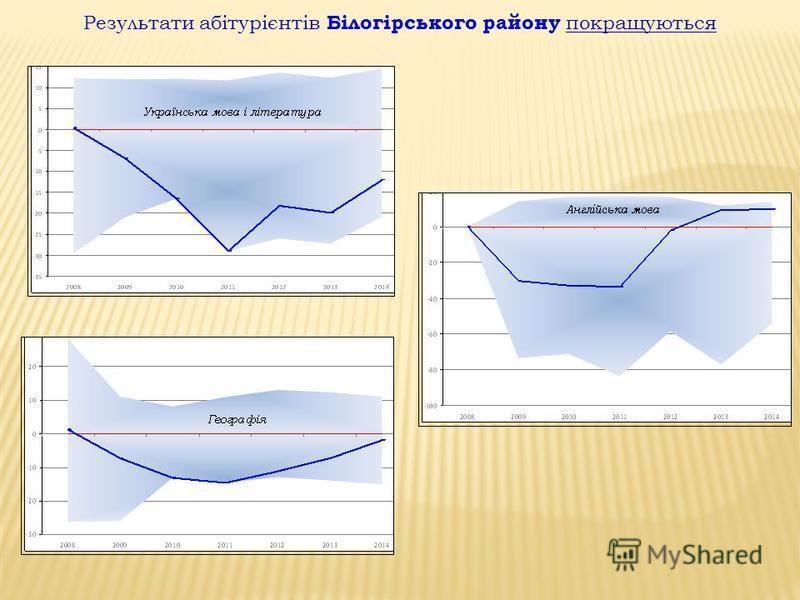Результати абітурієнтів Білогірського району покращуються