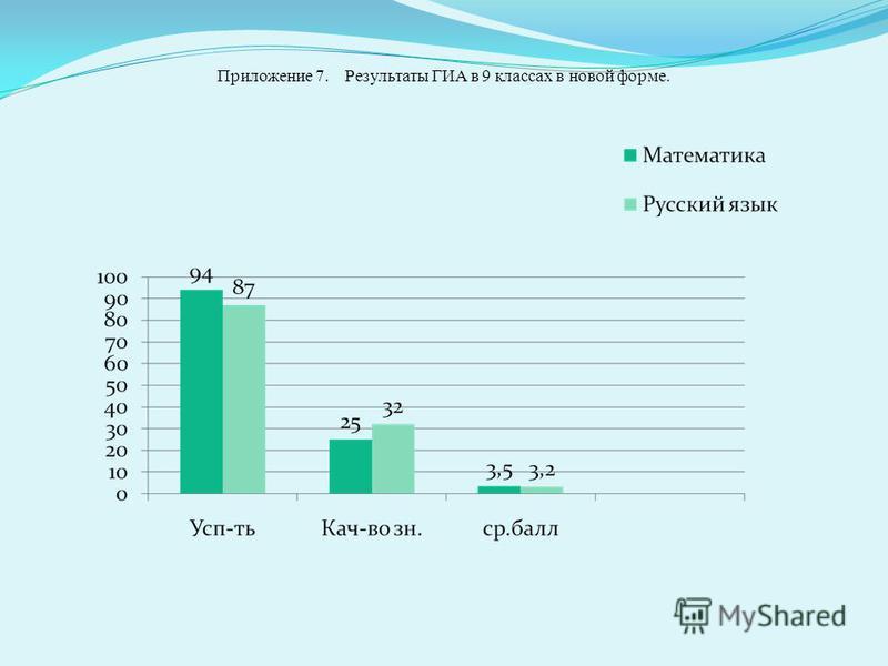Приложение 7. Результаты ГИА в 9 классах в новой форме.