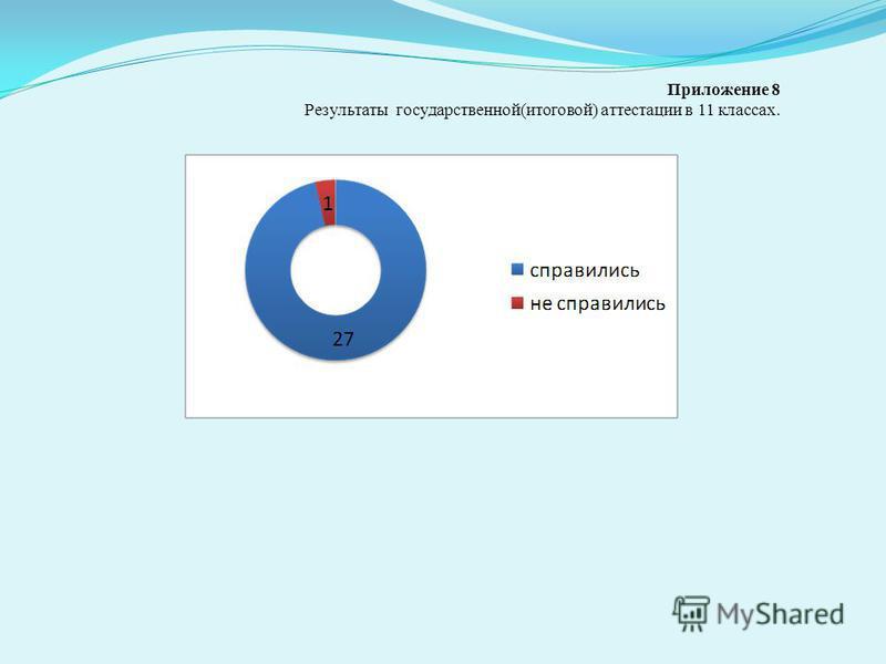 Приложение 8 Результаты государственной(итоговой) аттестации в 11 классах.