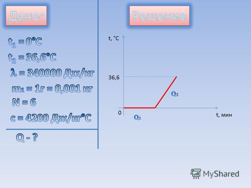 0 t, мин t, °C 36,6