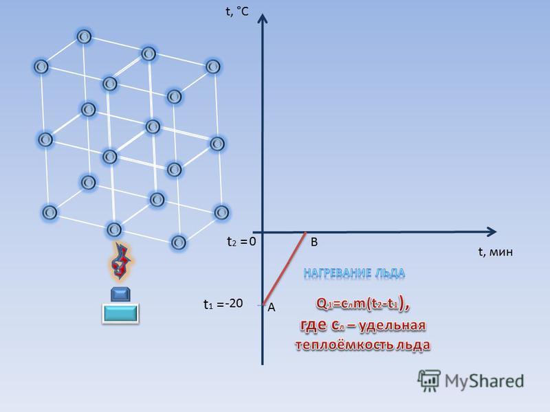 0 -20 t, °C А В t, мин t 1 = t 2 =