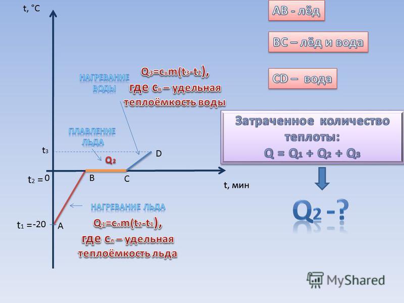 t, мин 0 t, °C А В С D t 1 = t 2 = -20 t3t3