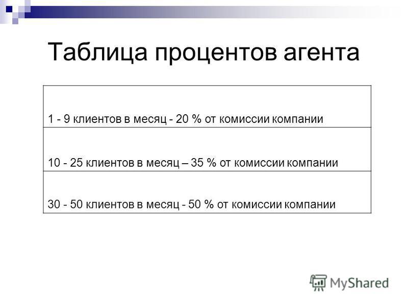 Таблица процентов агента 1 - 9 клиентов в месяц - 20 % от комиссии компании 10 - 25 клиентов в месяц – 35 % от комиссии компании 30 - 50 клиентов в месяц - 50 % от комиссии компании