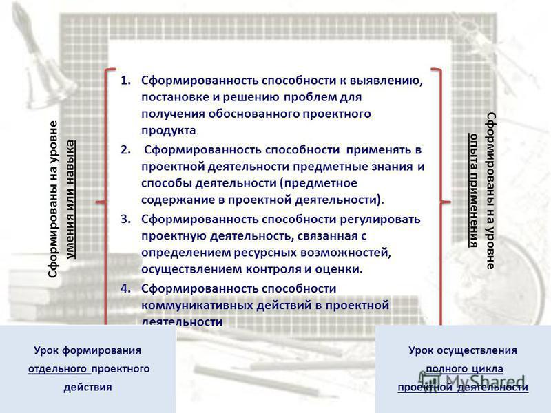 1. Сформированность способности к выявлению, постановке и решению проблем для получения обоснованного проектного продукта 2. Сформированность способности применять в проектной деятельности предметные знания и способы деятельности (предметное содержан