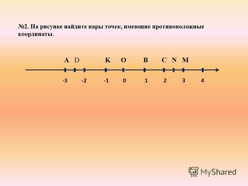 2. На рисунке найдите пары точек, имеющие противоположные координаты. -3 -2 -1 0 1 2 3 4 А D K O B C N M