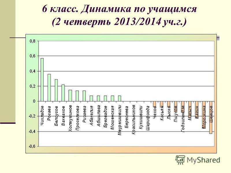 6 класс. Динамика по учащимся (2 четверть 2013/2014 уч.г.)