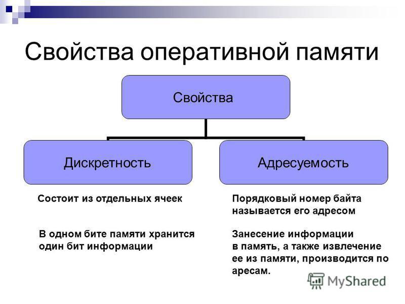 Свойства оперативной памяти Свойства Дискретность Адресуемость Порядковый номер байта называется его адресом Состоит из отдельных ячеек В одном бите памяти хранится один бит информации Занесение информации в память, а также извлечение ее из памяти, п