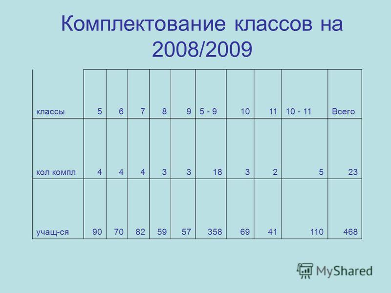 Комплектование классов на 2008/2009 классы 567895 - 9101110 - 11Всего кол компл 444331832523 учащ-ся 90708259573586941110468