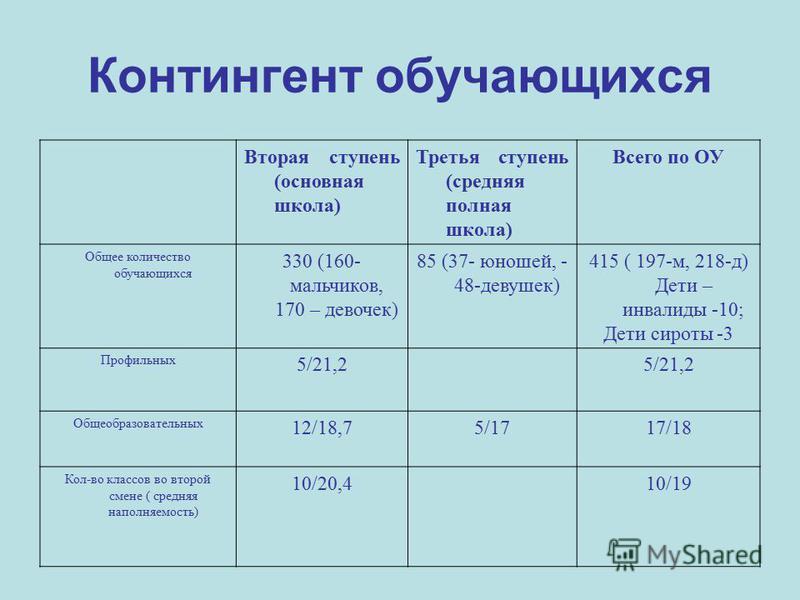 Вторая ступень (основная школа) Третья ступень (средняя полная школа) Всего по ОУ Общее количество обучающихся 330 (160- мальчиков, 170 – девочек) 85 (37- юношей, - 48-девушек) 415 ( 197-м, 218-д) Дети – инвалиды -10; Дети сироты -3 Профильных 5/21,2