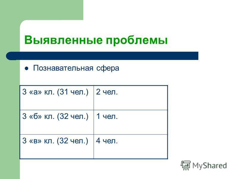 Выявленные проблемы Познавательная сфера 3 «а» кл. (31 чел.)2 чел. 3 «б» кл. (32 чел.)1 чел. 3 «в» кл. (32 чел.)4 чел.