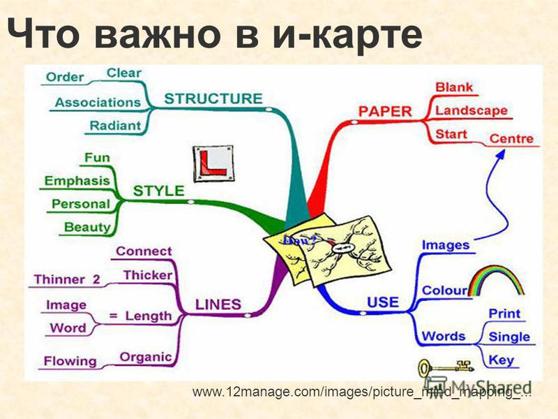 Что важно в и-карте www.12manage.com/images/picture_mind_mapping_...