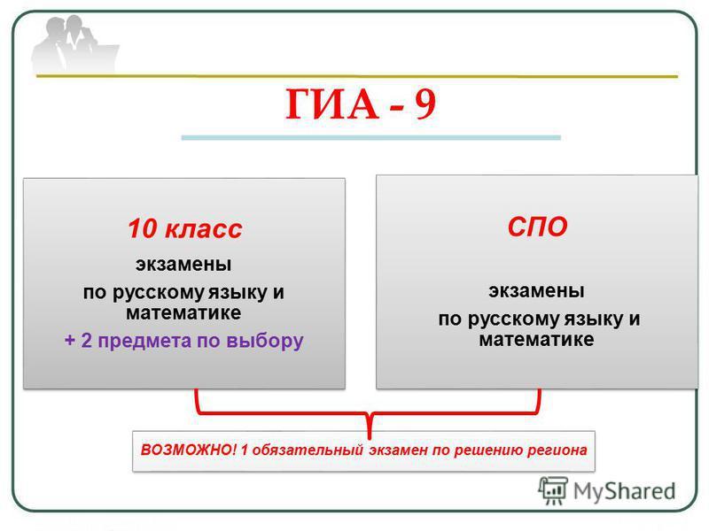 ГИА - 9 10 класс экзамены по русскому языку и математике + 2 предмета по выбору СПО экзамены по русскому языку и математике ВОЗМОЖНО! 1 обязательный экзамен по решению региона