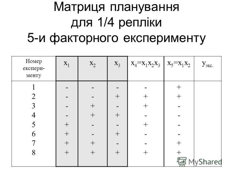 Матриця планування для 1/4 репліки 5-и факторного експерименту Номер експери- менту х1х1 x2x2 x3x3 х 4 =х 1 х 2 х 3 х 5 =х 1 х 2 y экс. 1234567812345678 ----++++----++++ --++--++--++--++ -+-+-+-+-+-+-+-+ -++-+--+-++-+--+ ++----++++----++