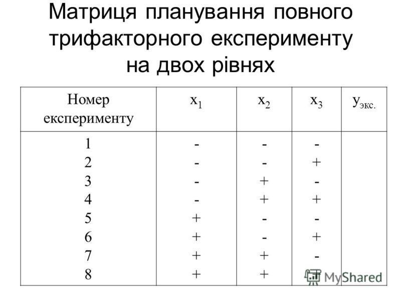 Матриця планування повного трифакторного експерименту на двох рівнях Номер експерименту х1х1 x2x2 x3x3 y экс. 1234567812345678 ----++++----++++ --++--++--++--++ -+-+-+-+-+-+-+-+