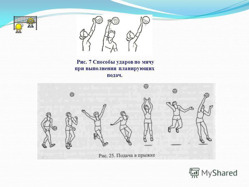 Рис. 7 Способы ударов по мячу при выполнении планирующих подач.