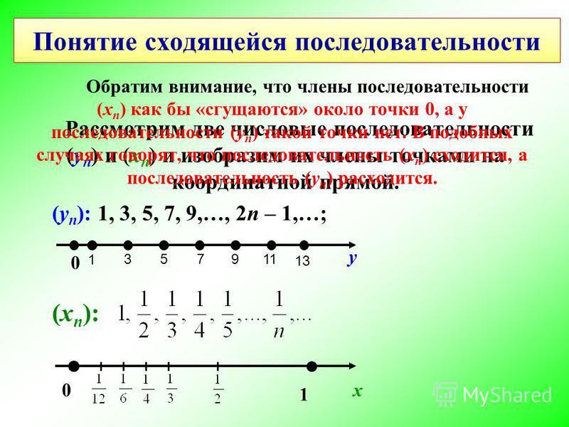 Рассмотрим две числовые последовательности (у n ) и (х n ) и изобразим их члены точками на координатной прямой. (у n ): 1, 3, 5, 7, 9,…, 2n – 1,…; (хn):(хn): у 0 1 3 5 7 911 13 0 1 х Понятие сходящейся последовательности Обратим внимание, что члены п