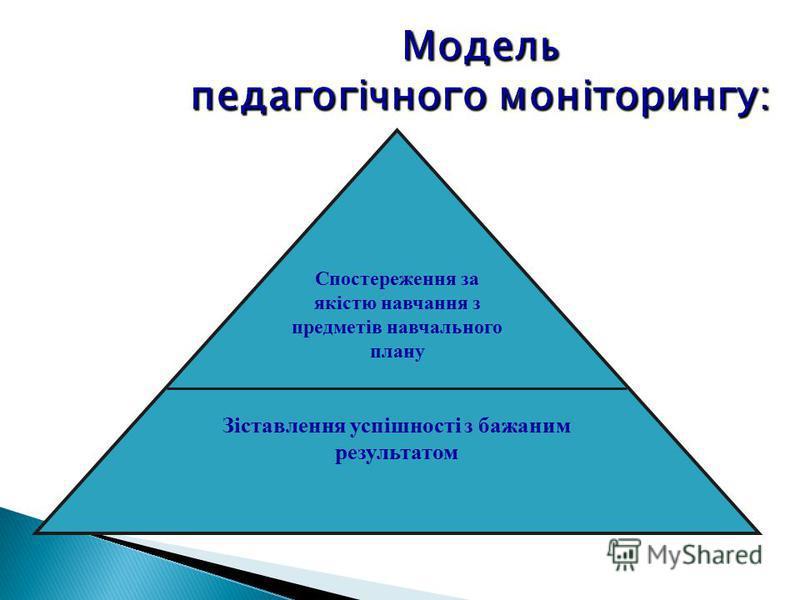 Модель педагогічного моніторингу: Спостереження за якістю навчання з предметів навчального плану Зіставлення успішності з бажаним результатом
