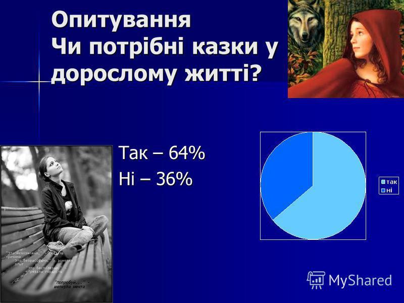 Опитування Чи потрібні казки у дорослому житті? Так – 64% Так – 64% Ні – 36% Ні – 36%