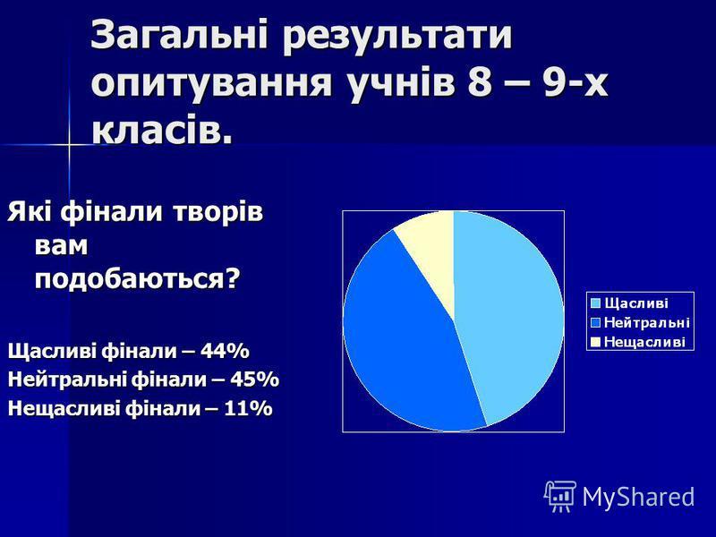 Загальні результати опитування учнів 8 – 9-х класів. Які фінали творів вам подобаються? Щасливі фінали – 44% Нейтральні фінали – 45% Нещасливі фінали – 11%