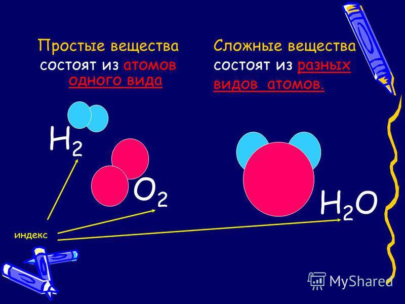 Простые вещества состоят из атомов одного вида Сложные вещества состоят из разных видов атомов. О2О2 Н2Н2 Н 2 О индекс