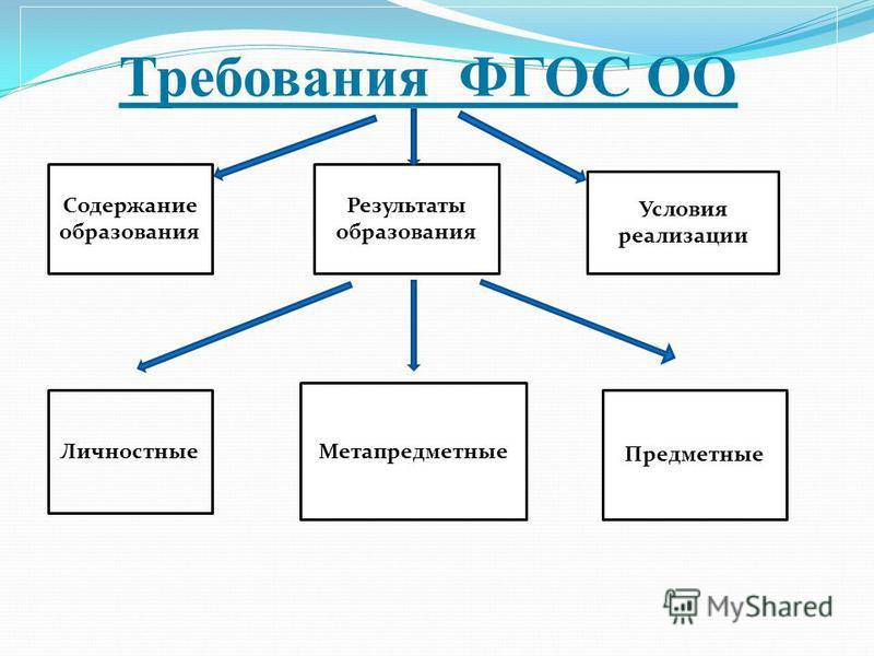 Требования ФГОС ОО Результаты образования Содержание образования Условия реализации Личностные Метапредметные Предметные