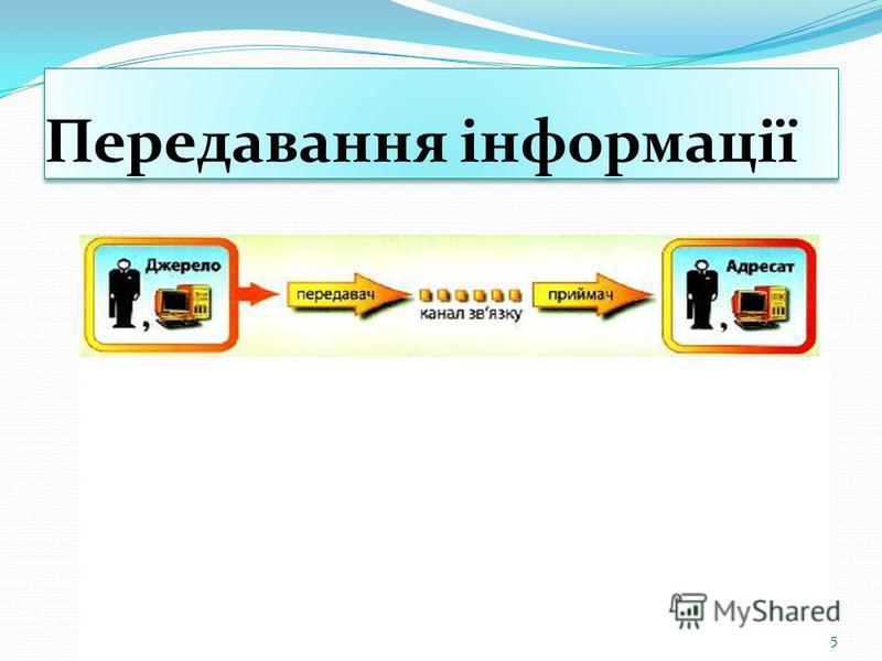 Передавання інформації 15