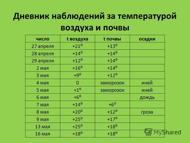 Дневник наблюдений за температурой воздуха и почвы числоt воздухаt почвы осадки 27 апреля+21+13 28 апреля+14 29 апреля+12+14 2 мая+16+14 3 мая+9+12 4 мая 0 заморозокиней 5 мая+1 заморозокиней 6 мая+6 дождь 7 мая+14+6 8 мая+20+12 гроза 9 мая+25+17 13