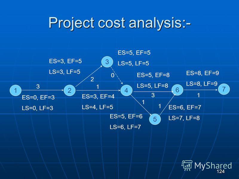 124 Project cost analysis:- 124 6 7 3 5 3 2 0 1 3 1 1 1 ES=0, EF=3 LS=0, LF=3 ES=3, EF=5 LS=3, LF=5 ES=5, EF=5 LS=5, LF=5 ES=5, EF=8 LS=5, LF=8 ES=6, EF=7 LS=7, LF=8 ES=8, EF=9 LS=8, LF=9 ES=3, EF=4 LS=4, LF=5 ES=5, EF=6 LS=6, LF=7