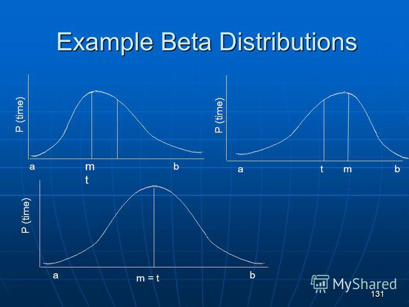 131 Example Beta Distributions m = t ba P (time) b a m bta P (time) mtmt