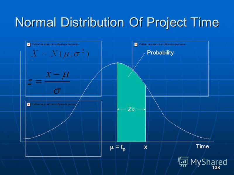 138 Normal Distribution Of Project Time = t p Time x Z Probability