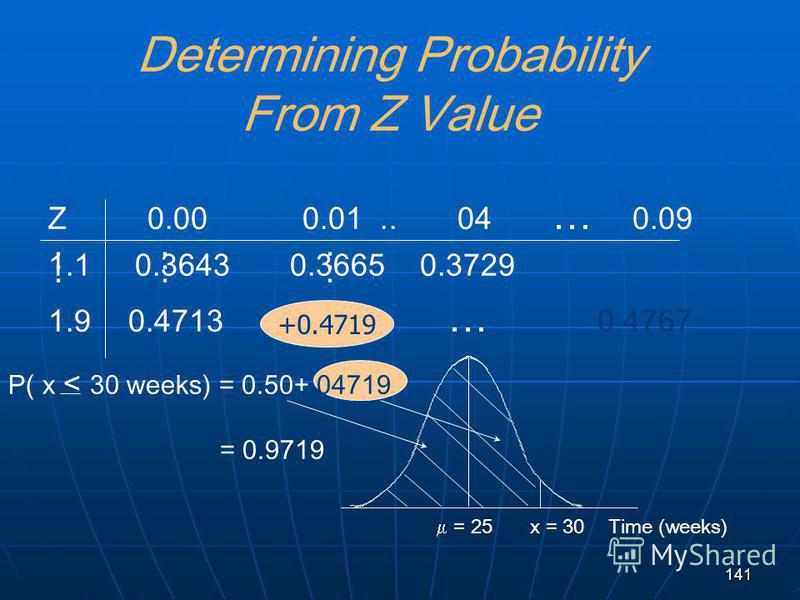 141 +0.4719 Determining Probability From Z Value Z0.00 0.01.. 04 … 0.09 1.1 0.3643 0.3665 0.3729 1.90.4713 … 0.4767......... = 25Time (weeks)x = 30 P( x < 30 weeks) = 0.50+ 04719 = 0.9719