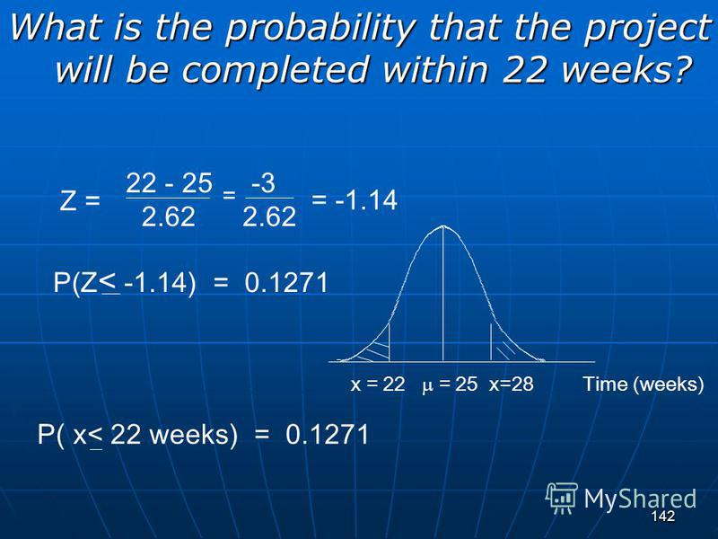 142 What is the probability that the project will be completed within 22 weeks? = 25 x=28Time (weeks)x = 22 P( x< 22 weeks) = 0.1271 22 - 25 -3 2.62 2.62 P(Z < -1.14) = 0.1271 = Z = = -1.14