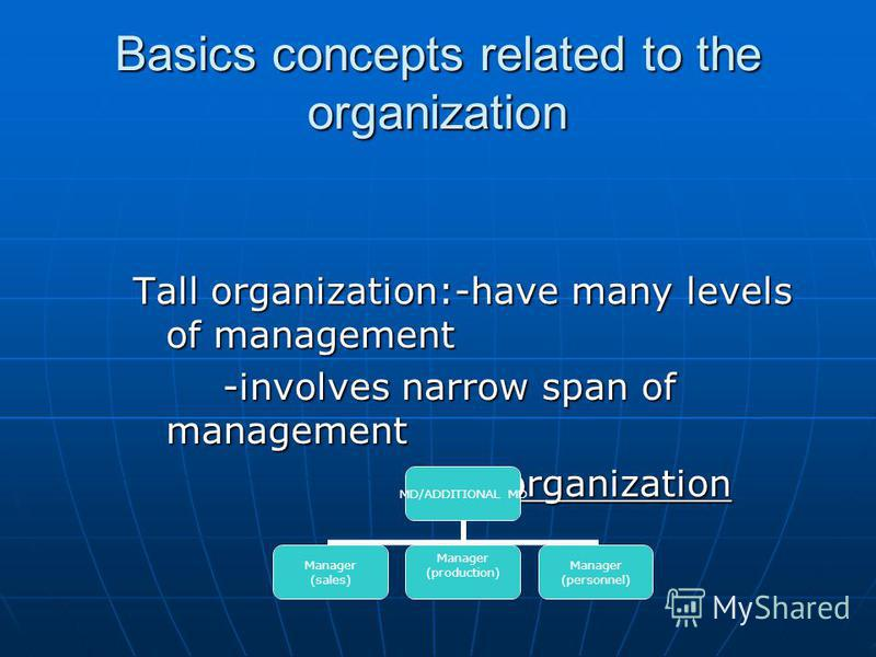 Basics concepts related to the organization Tall organization:-have many levels of management -involves narrow span of management -involves narrow span of management Tall organization Tall organization MD/ADDITIONAL MD Manager (sales) Manager (produc