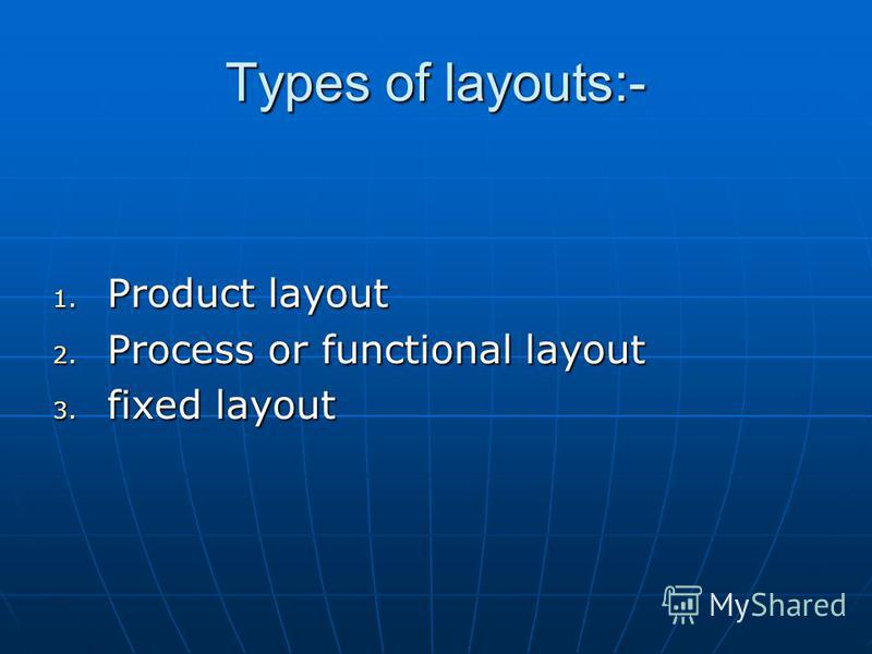Types of layouts:- 1. Product layout 2. Process or functional layout 3. fixed layout