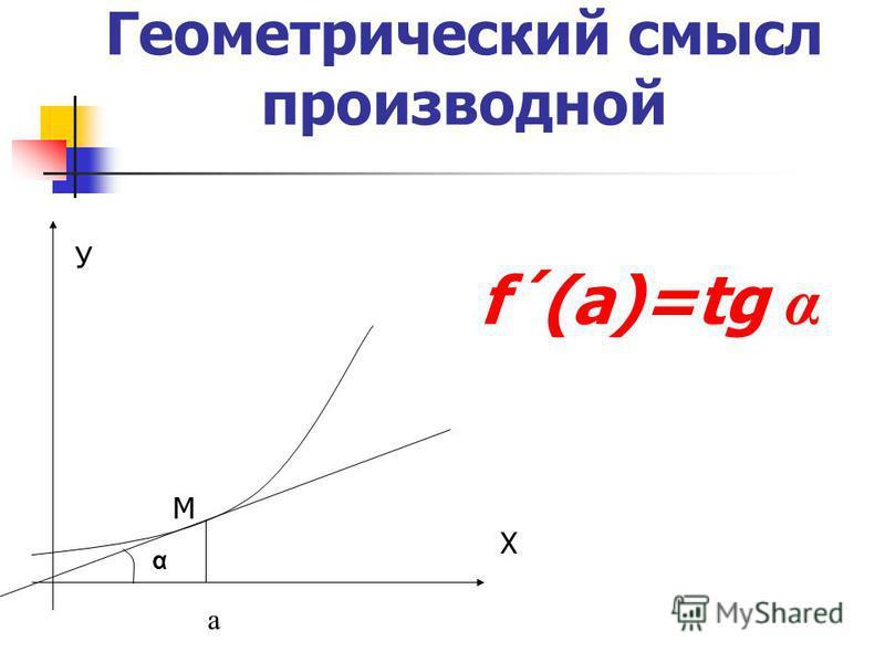 Геометрический смысл производной У Х М α f´(a)=tg α а