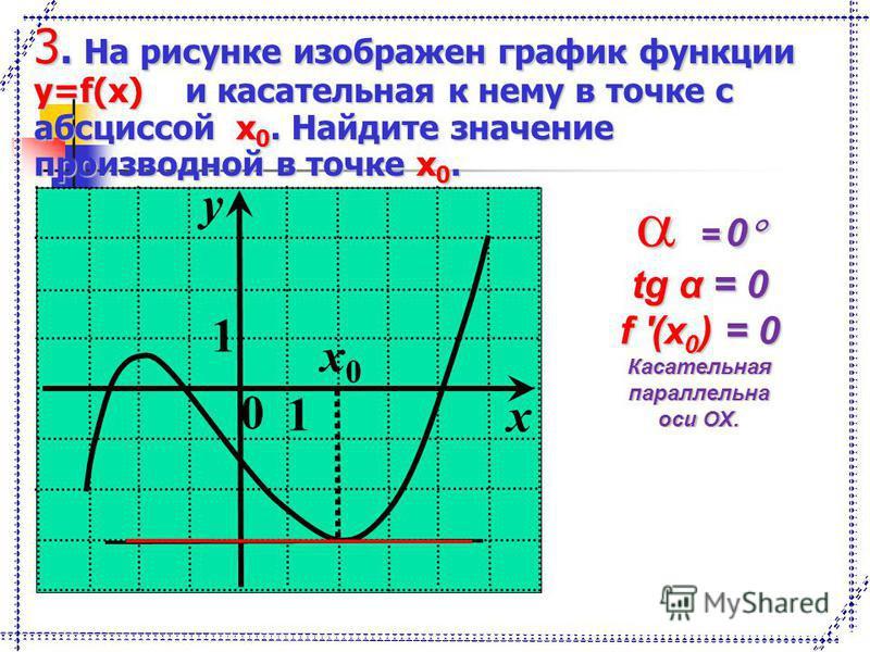 0 1 y 1 x x0x0 3. На рисунке изображен график функции y=f(x) и касательная к нему в точке с абсциссой x 0. Найдите значение производной в точке x 0. = 0 = 0 tg α = 0 f '(x 0 ) = 0 Касательнаяпараллельна оси ОХ.