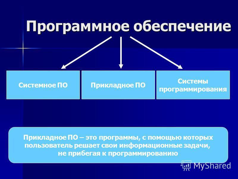 Программное обеспечение Системное ПО Системы программирования Прикладное ПО Прикладное ПО – это программы, с помощью которых пользователь решает свои информационные задачи, не прибегая к программированию
