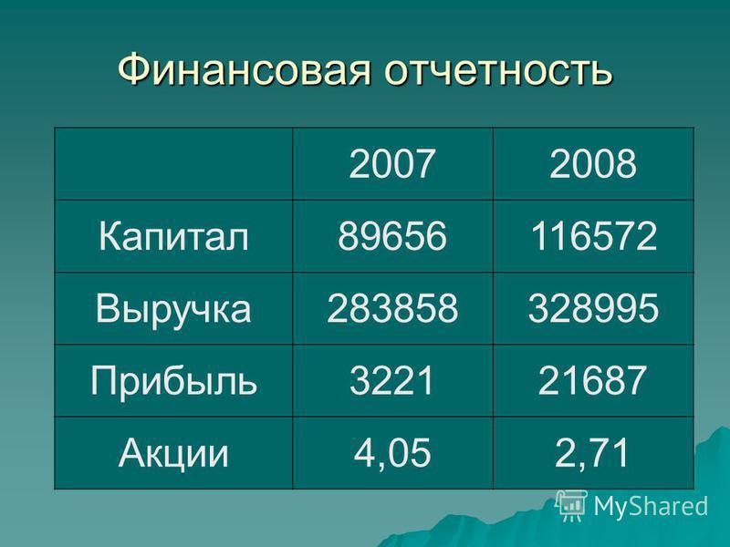 Финансовая отчетность 20072008 Капитал 89656116572 Выручка 283858328995 Прибыль 322121687 Акции 4,052,71