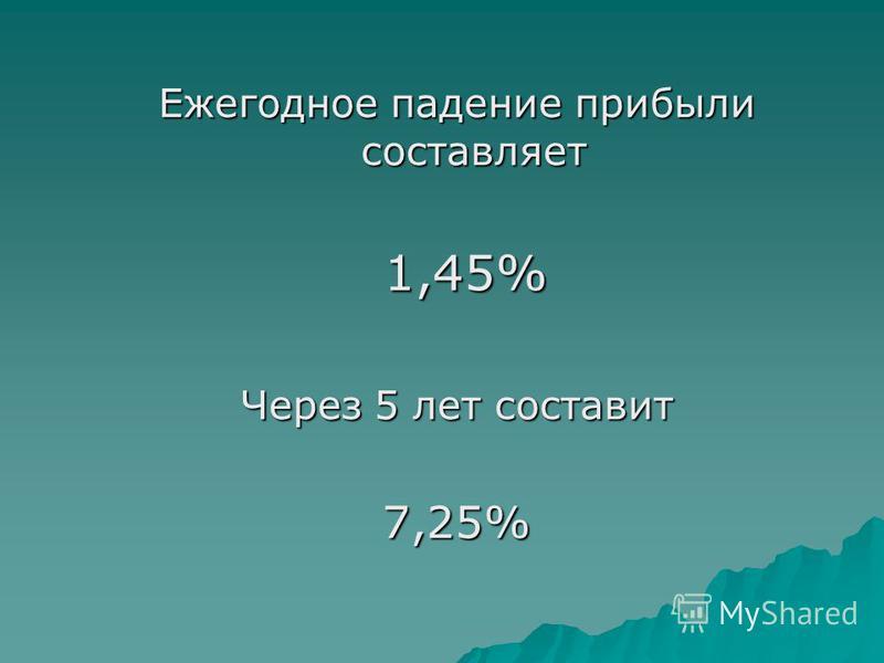 Ежегодное падение прибыли составляет 1,45% 1,45% Через 5 лет составит 7,25%