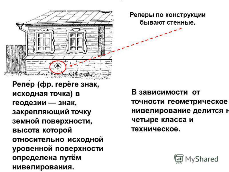 Реперы по конструкции бывают стенные. В зависимости от точности геометрическое нивелирование делится на четыре класса и техническое. Репер (фр. repère знак, исходная точка) в геодезии знак, закрепляющий точку земной поверхности, высота которой относи