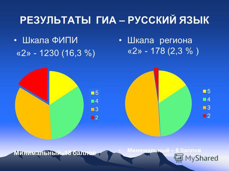 РЕЗУЛЬТАТЫ ГИА – РУССКИЙ ЯЗЫК Шкала ФИПИ «2» - 1230 (16,3 %) Минимальный -18 баллов Шкала региона «2» - 178 (2,3 % ) Минимальный – 8 баллов
